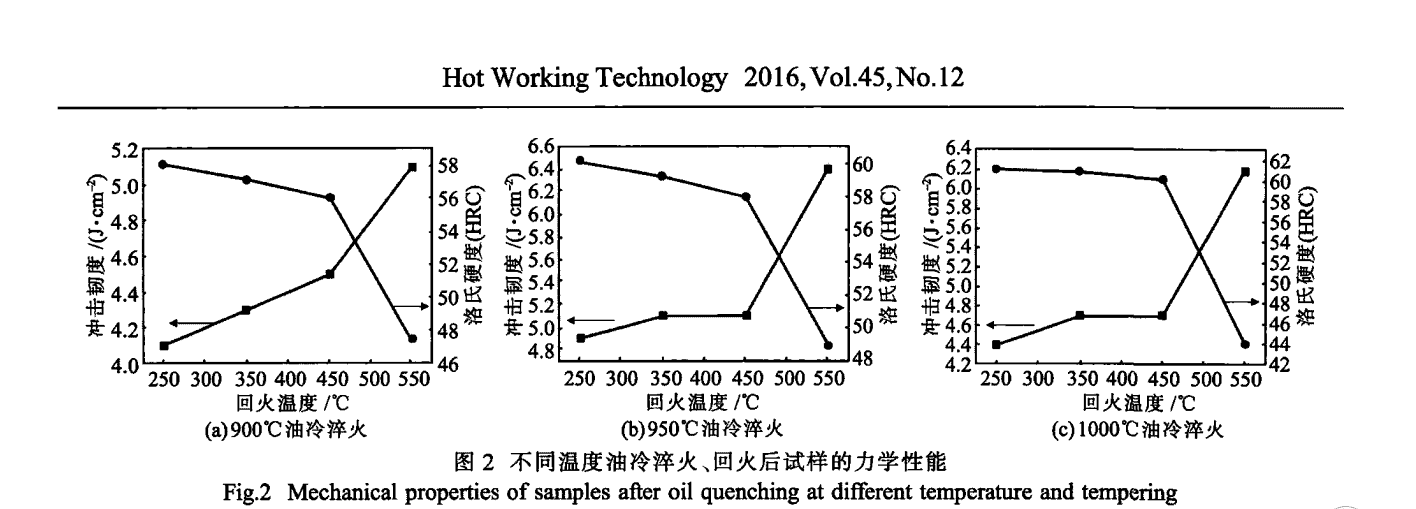 Microstructure and Properties of High Chromium Grinding Ball