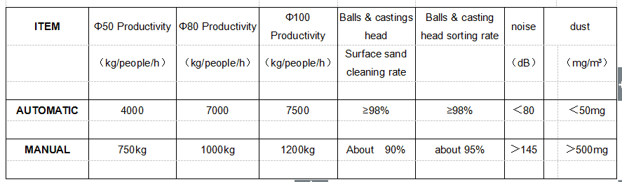 ball mill balls sorting and seperating