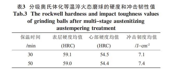grinding balls hardness
