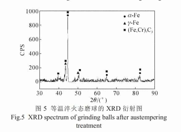 austempering grinding balls