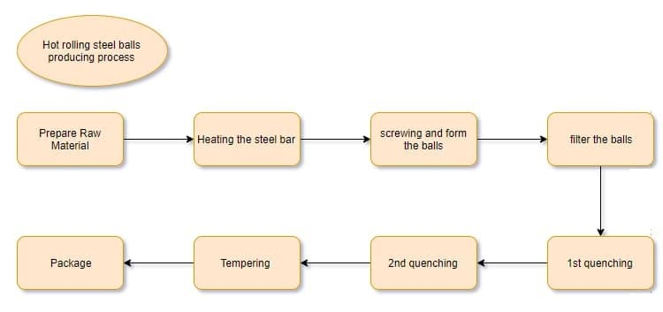 hot rolling steel ball process