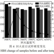 HBS change of samples
