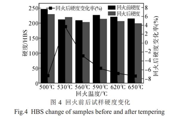 HBS change of samples