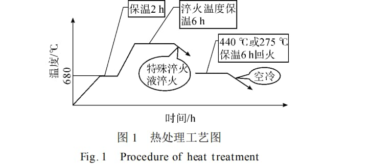 eat treating process of Cr26