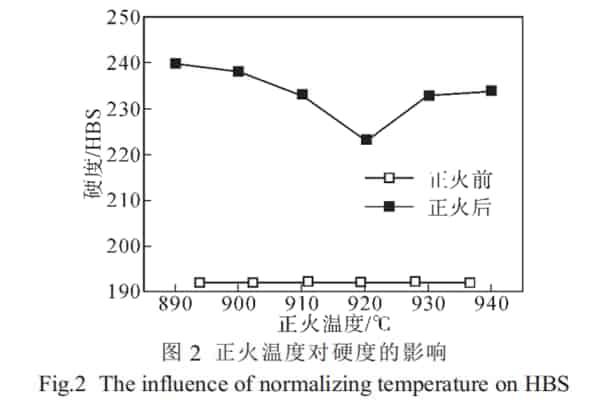 normalizing temperture