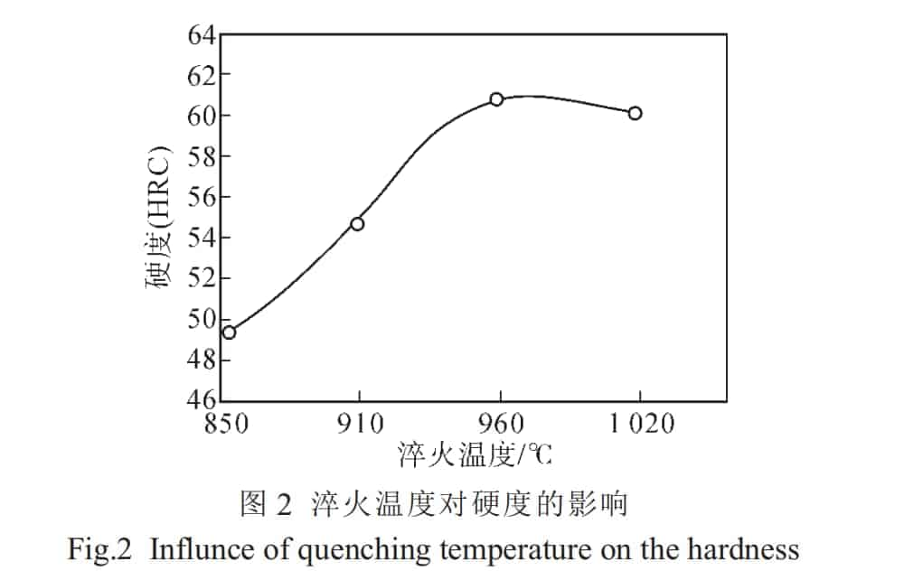 heat treatment process quenching