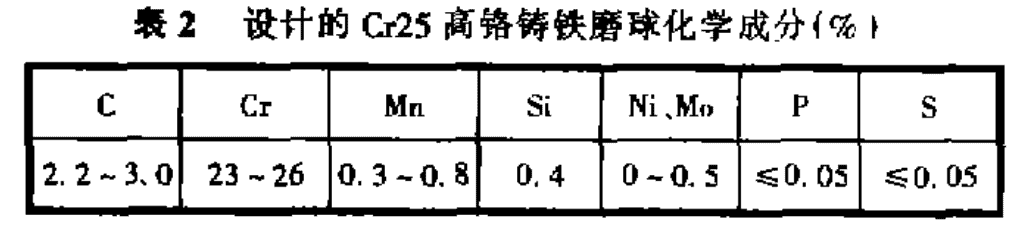 chemical composition of grinding balls