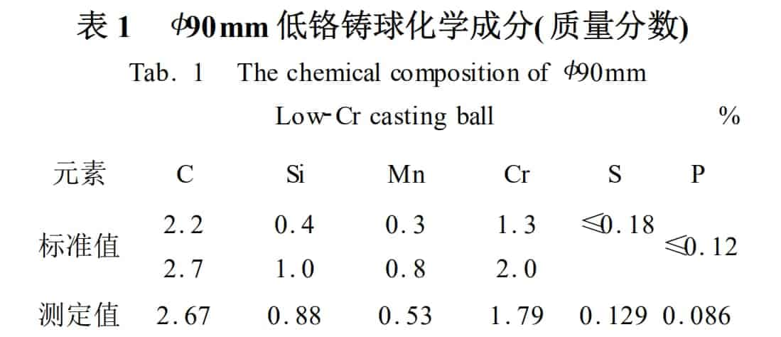low-Cr casting ball chemical composition